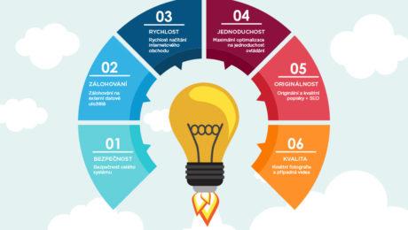 8 bodů pro provozování úspěšného internetového obchodu